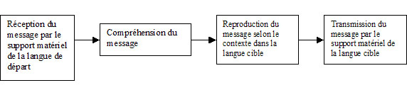 resume work traduction