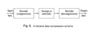 General Data Compression scheme