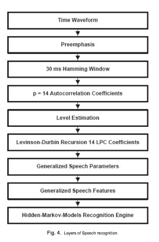 Layers of Speech Recognition