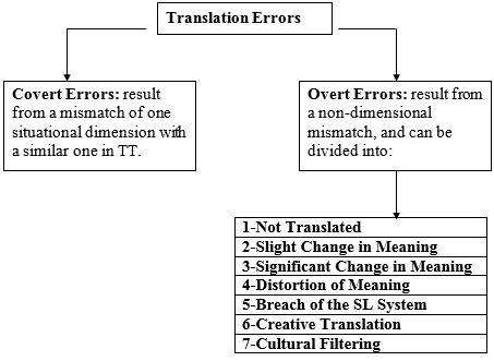 A Translation Quality Assessment of Two English Translations