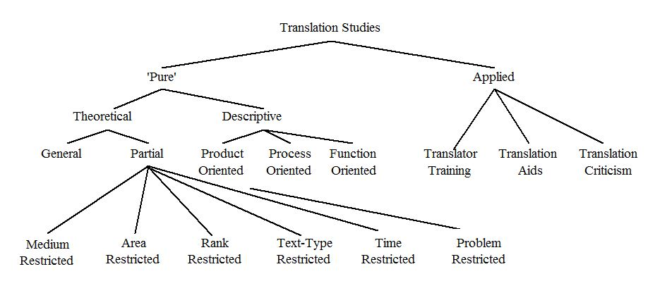 An Analysis of a New Contemporary Teaching-Learning Strategy in Translation Studies Distance Online Translator Training
