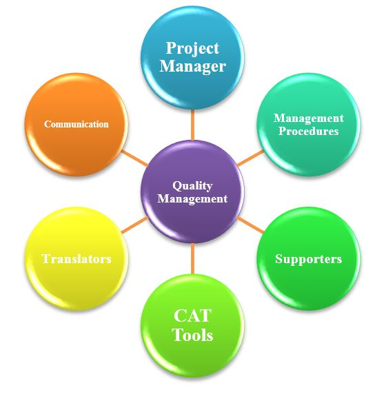 Fig.1. Factors Determining the Quality of Translation Projects