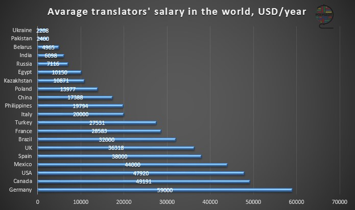 How much money do translators earn 3