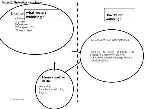 Empirical Study of Subtitled Movies